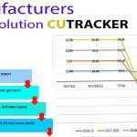 Manufacturers Panic Solution CUTRACKER